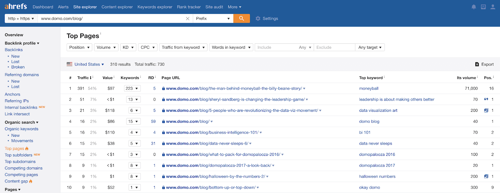 Ahrefs analyzes Top Pages of any website domain