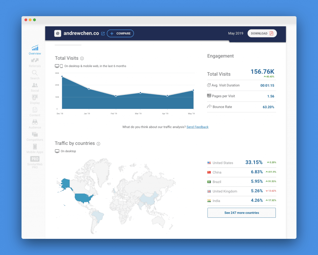 similarweb quick insight of andrew chens' website