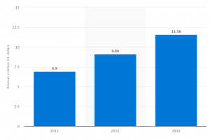 Statista's numbers about growing Yoga industry from 2012 - 2020
