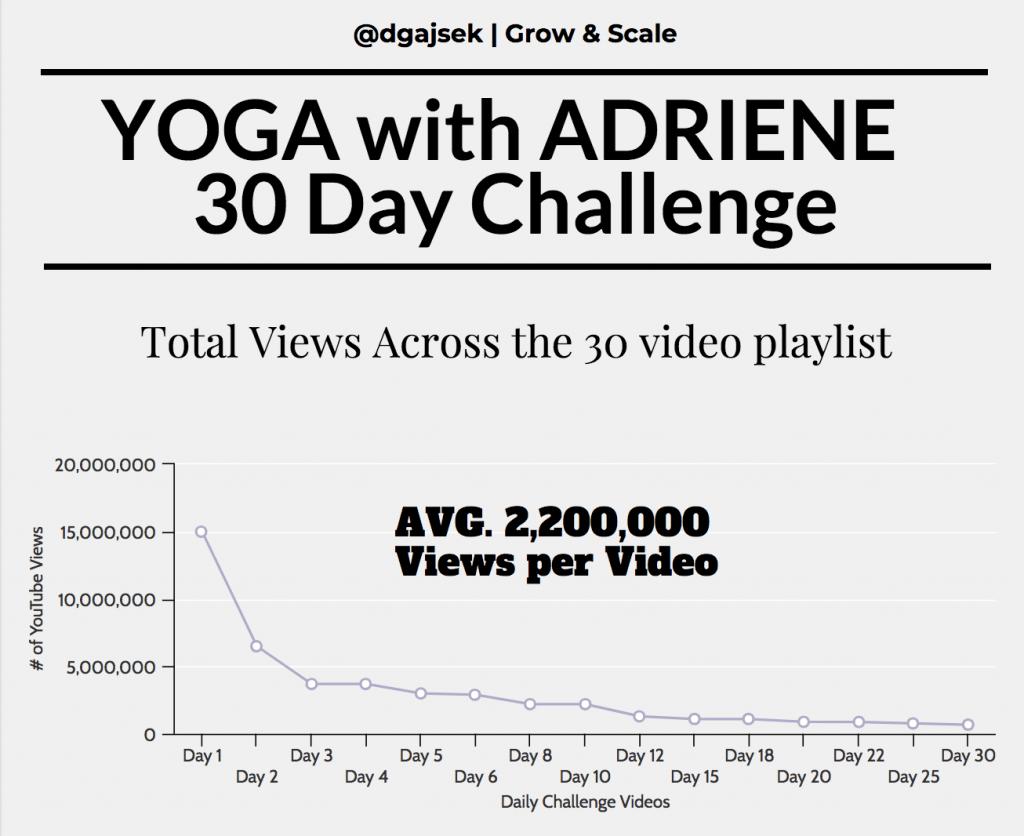 Dejan's Yoga with Adriene YouTube 30 day Challenge analysis