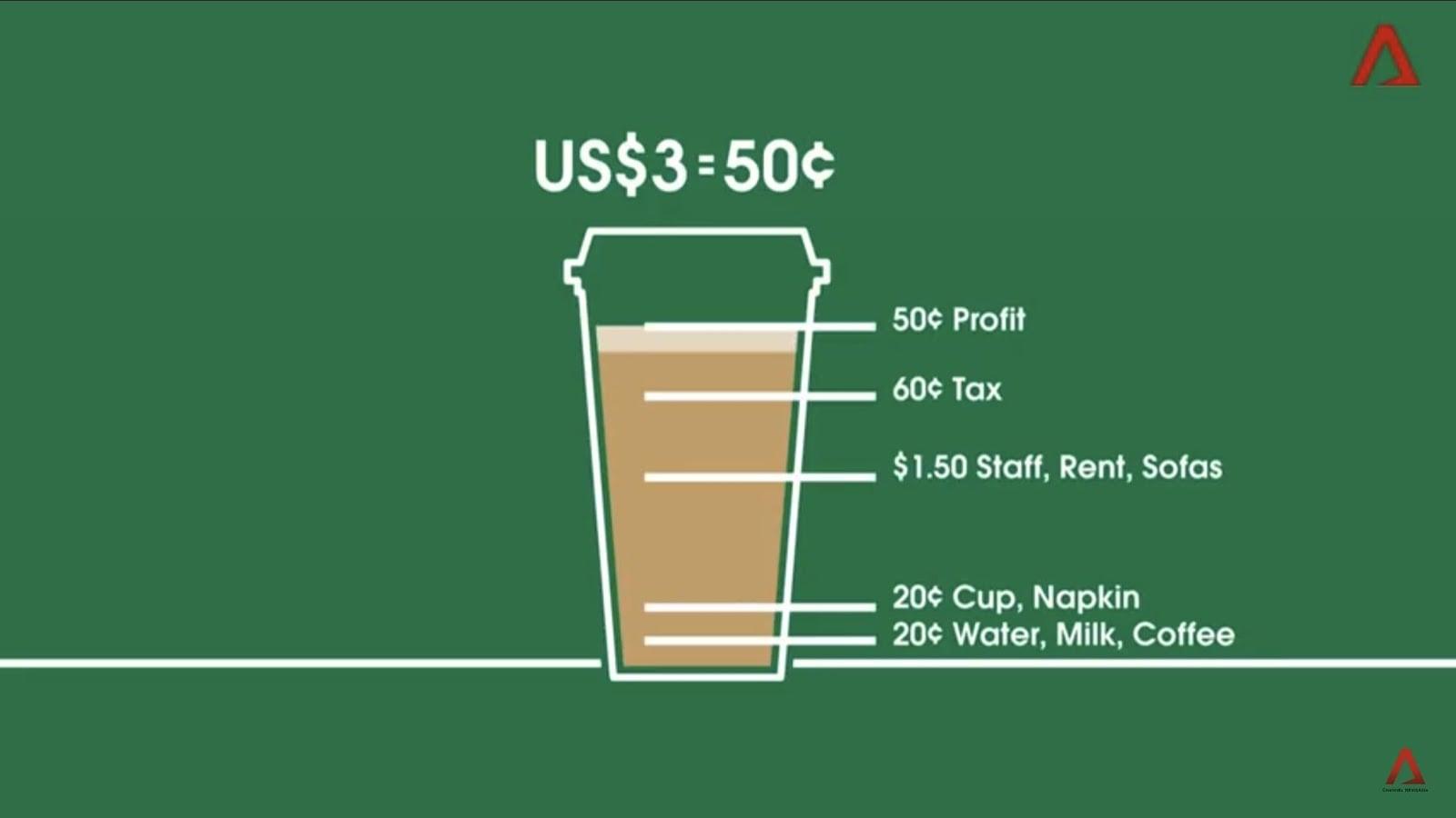 Growth Study Starbucks Marketing Strategy