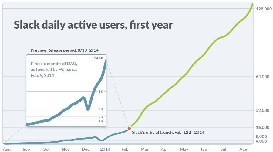 slack growth launch